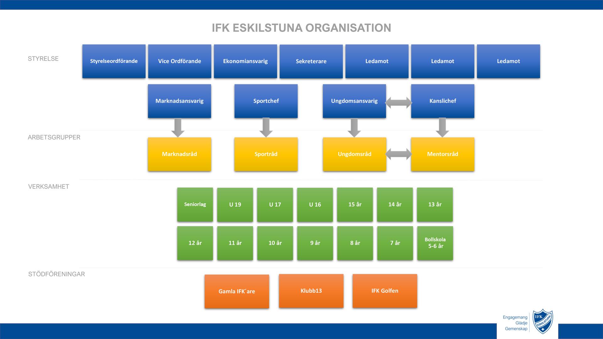 IFK-Organisation-2021-web